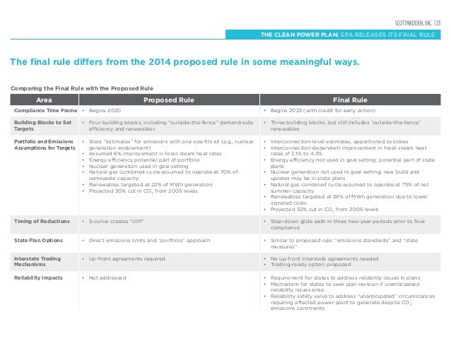 SCOTTMADDEN, INC. | 23 THE CLEAN POWER PLAN: EPA RELEASES ITS FINAL RULE Area Compliance Time Frame Comparing the Final Ru...