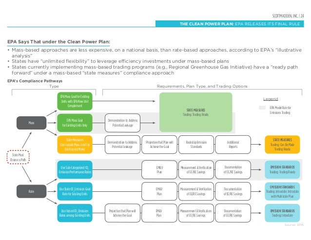 SCOTTMADDEN, INC. | 24 THE CLEAN POWER PLAN: EPA RELEASES ITS FINAL RULE EPA Says That under the Clean Power Plan: • Mass...