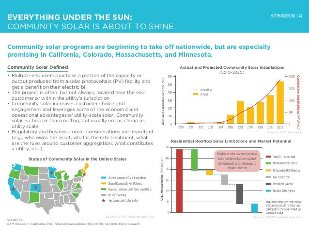 SCOTTMADDEN, INC. | 28 EVERYTHING UNDER THE SUN: COMMUNITY SOLAR IS ABOUT TO SHINE Community solar programs are beginning ...