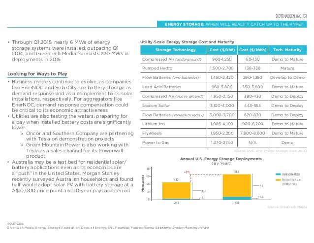 SCOTTMADDEN, INC. | 31 • Through Q1 2015, nearly 6 MWs of energy storage systems were installed, outpacing Q1 2014, and G...