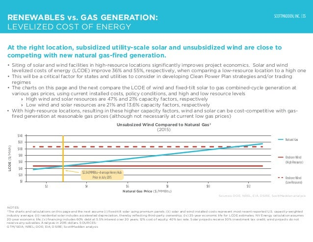 SCOTTMADDEN, INC. | 35 LCOE($/MWh) Unsubsized Wind Compared to Natural Gas† (2015) $140 $120 $100 $80 $60 $40 $20 $0 Natur...