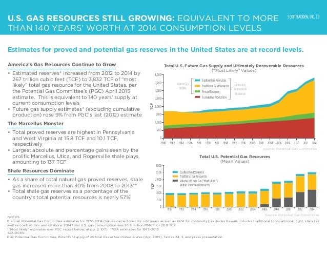 SCOTTMADDEN, INC. | 9 U.S. GAS RESOURCES STILL GROWING: EQUIVALENT TO MORE THAN 140 YEARS' WORTH AT 2014 CONSUMPTION LEVEL...