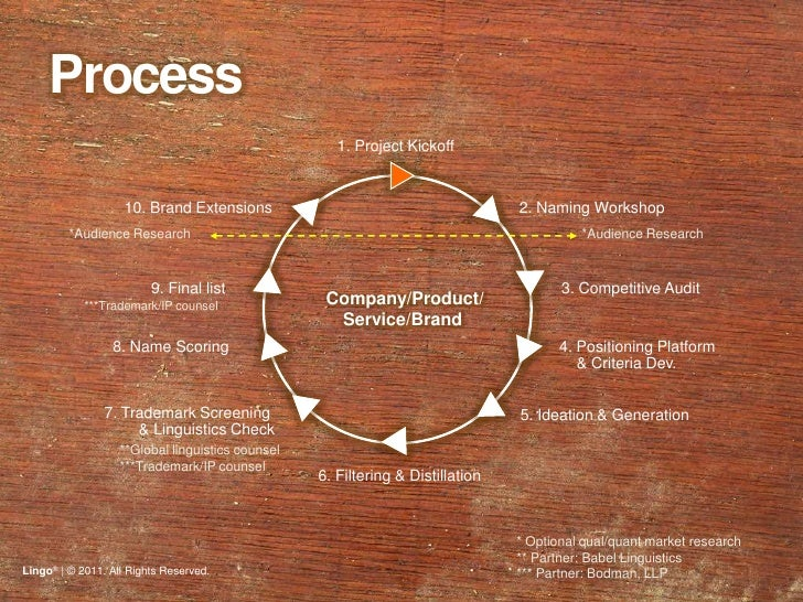 Process <br /> 1. Project Kickoff<br />2. Naming Workshop<br />10. Brand Extensions <br />*Audience Research<br />*Audienc...