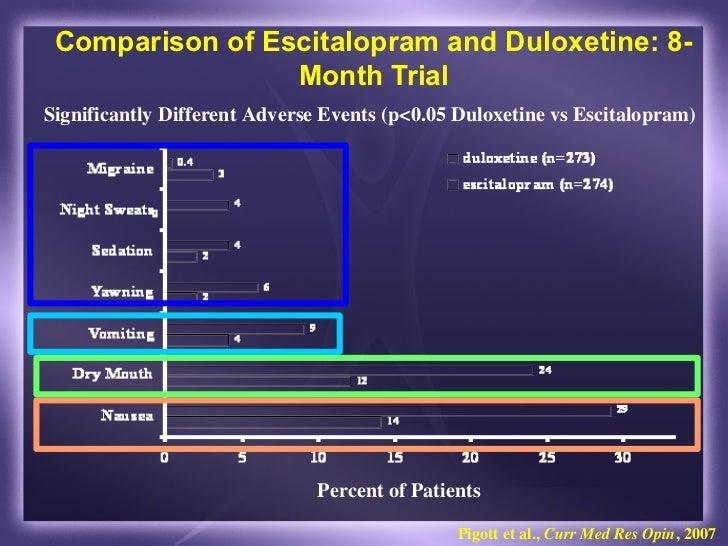 Duloxetine and escitalopram