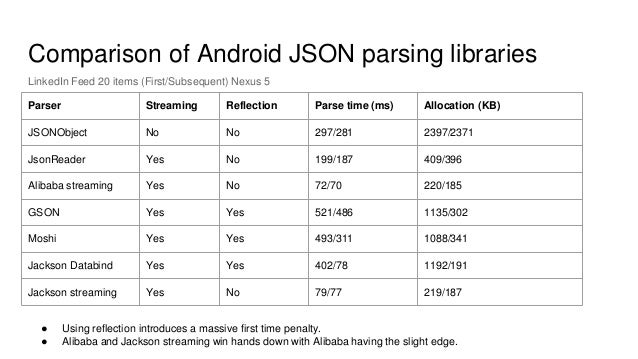 17 comparison of android json parsing libraries parser streaming