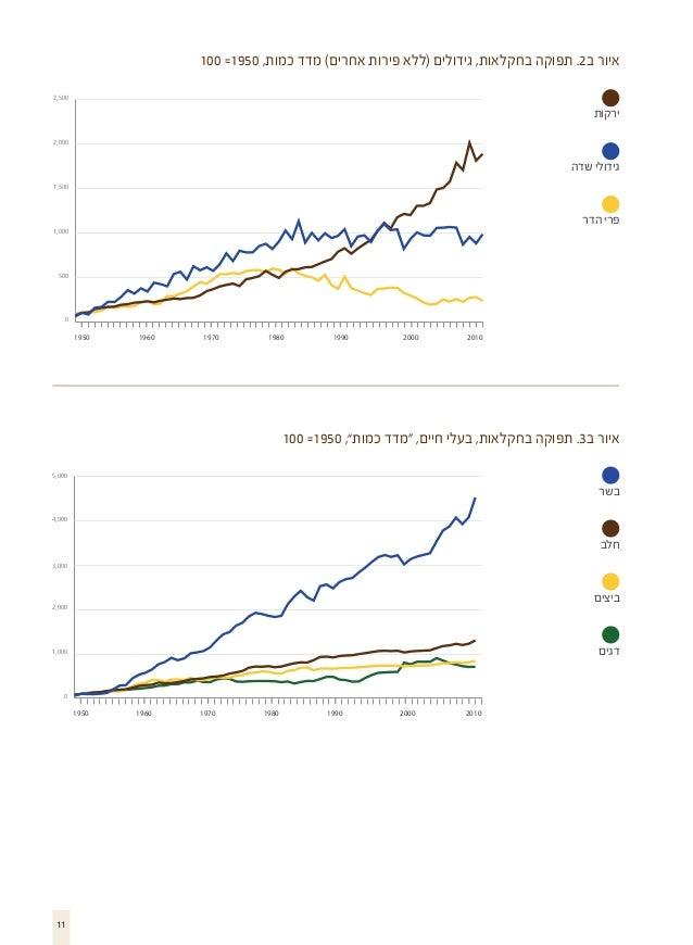 איור ב2. תפוקה בחקלאות, גידולים (ללא פירות אחרים) מדד כמות, 0591= 001 005,2  ירקות 000,2  גידולי שדה 005,1  פ...