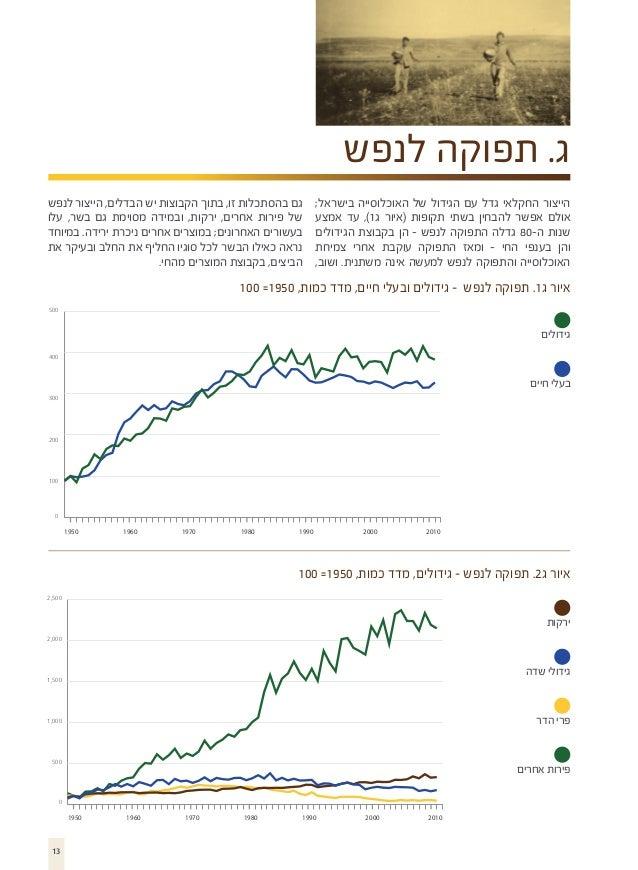 ג. תפוקה לנפש הייצור החקלאי גדל עם הגידול של האוכלוסייה בישראל; אולם אפשר להבחין בשתי תקופות (איור ג1), עד אמצע שנו...