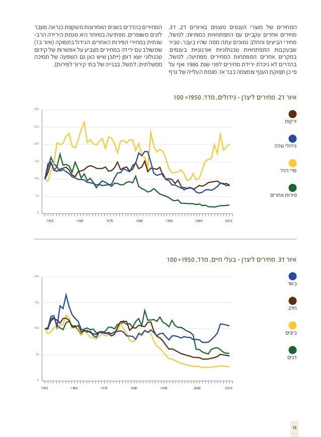 המחירים בהדרים בשנים האחרונות משקפת כנראה מעבר לזנים משופרים. מפתיעה במיוחד היא מגמת הירידה הרב- שנתית במחירי הפירות ...