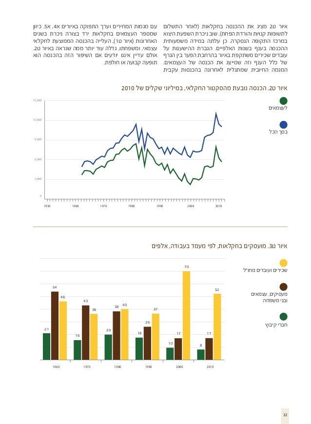 איור ט2 מציג את ההכנסה בחקלאות (לאחר התשלום לתשומות קנויות והורדת הפחת). שוב ניכרת השפעת היצוא במרכז התקופה הנסקרה. כ...