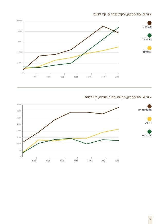 """איור י3. יבול ממוצע, ירקות נבחרים, ק""""ג לדונם 000,01  עגבניות 000,8  מלפפונים  000,6  פלפלים  000,4  000,2..."""
