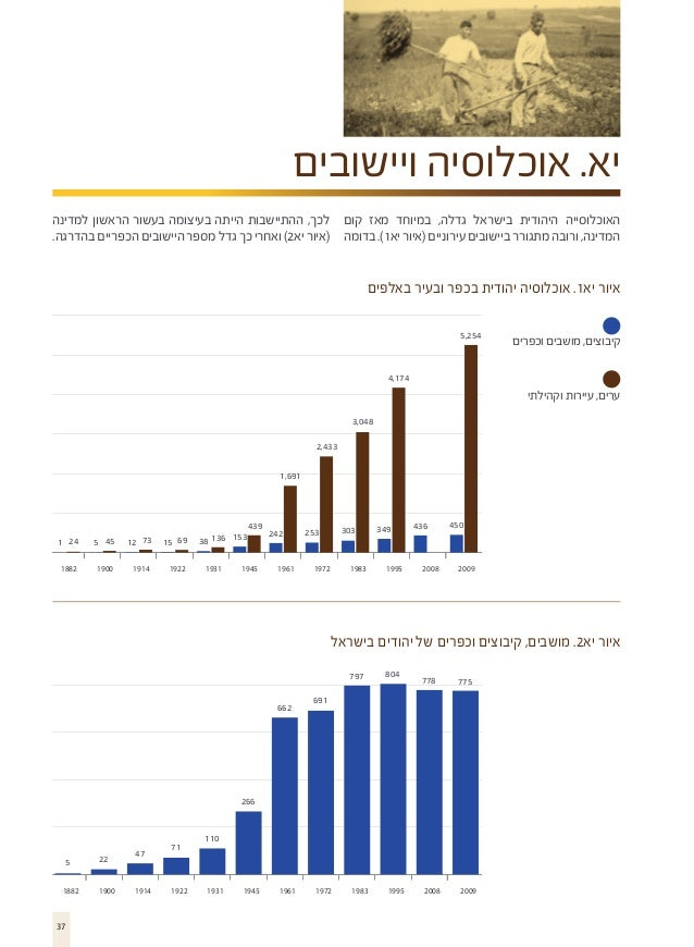 יא. אוכלוסיה ויישובים האוכלוסייה היהודית בישראל גדלה, במיוחד מאז קום לכך, ההתיישבות הייתה בעיצומה בעשור הראשון למדינה ...