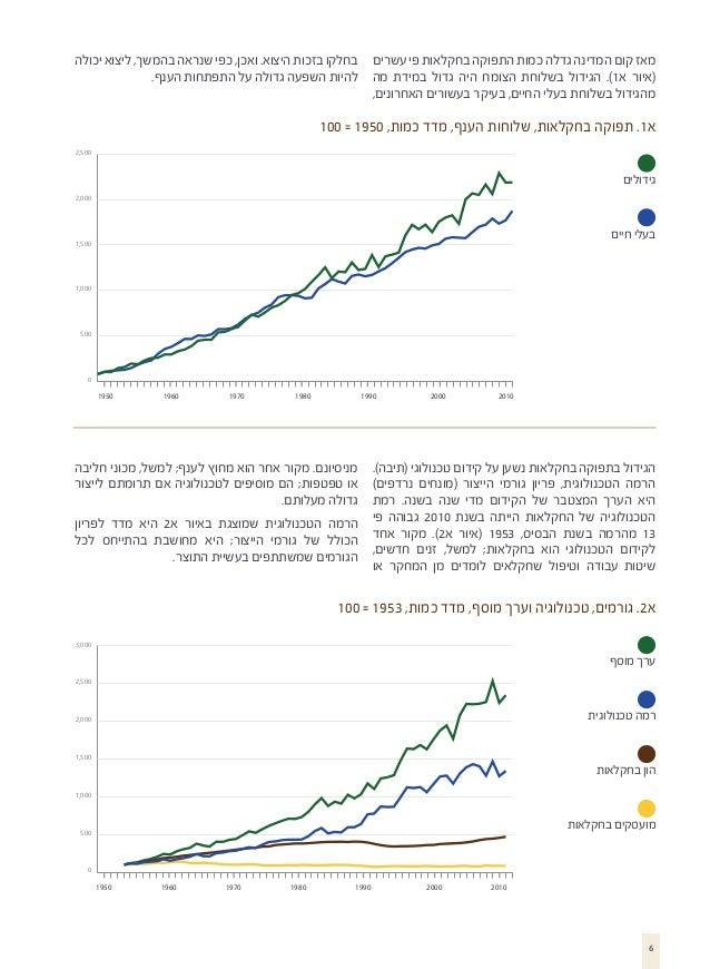 מאז קום המדינה גדלה כמות התפוקה בחקלאות פי עשרים בחלקו בזכות היצוא. ואכן, כפי שנראה בהמשך, ליצוא יכולה (איור א1). הגידו...