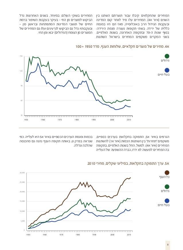 המחירים שהחקלאים קיבלו עבור תוצרתם השתנו בין השנים (איור א4). המחירים עלו מיד לאחר קום המדינה ובעקבות הגידול הרב באוכ...