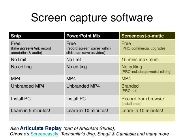Screencasting for learning