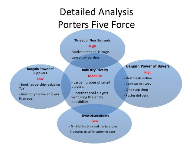 shoppers stop and porters five forces model Start studying man320f chapter 6 quiz learn vocabulary in an attempt to stop declining profitability porter's five industry forces model includes: (1.