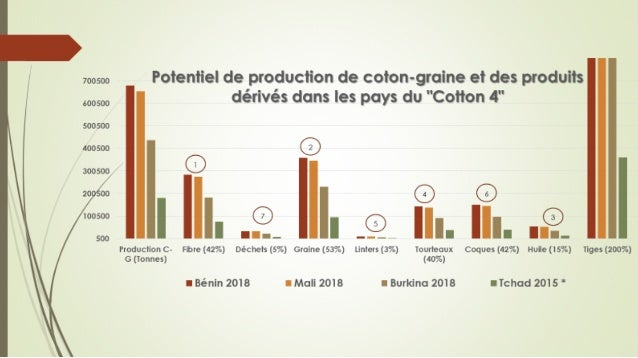 Cotton by-products
