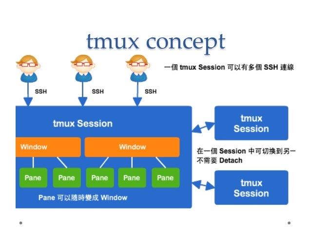 screen and tmux