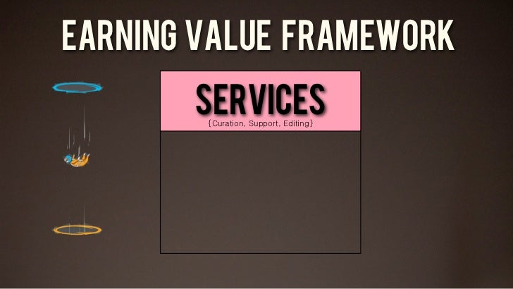 EARNING VALUE FRAMEWORK       Services        {Curation, Support, Editing}