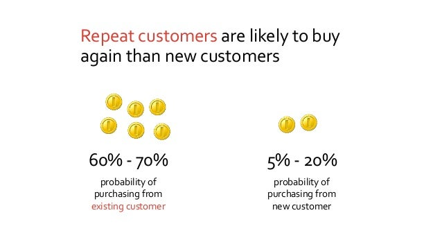 Repeat customers are likely to buy again than new customers probability of purchasing from existing customer probability o...