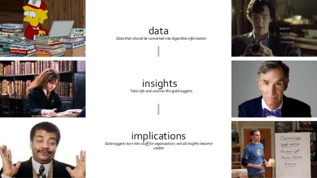 data insights implications Data that should be converted into digestible information Take info and uncover the gold nugget...
