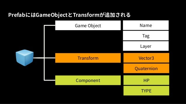 Unity】Scriptable object 入門と活用例