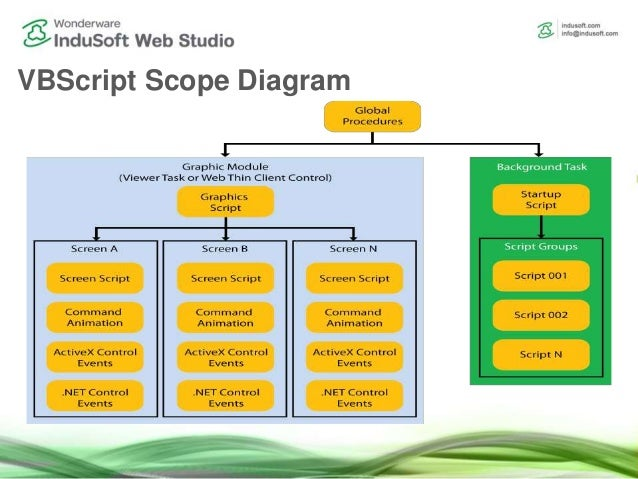 Scripting in InduSoft Web Studio