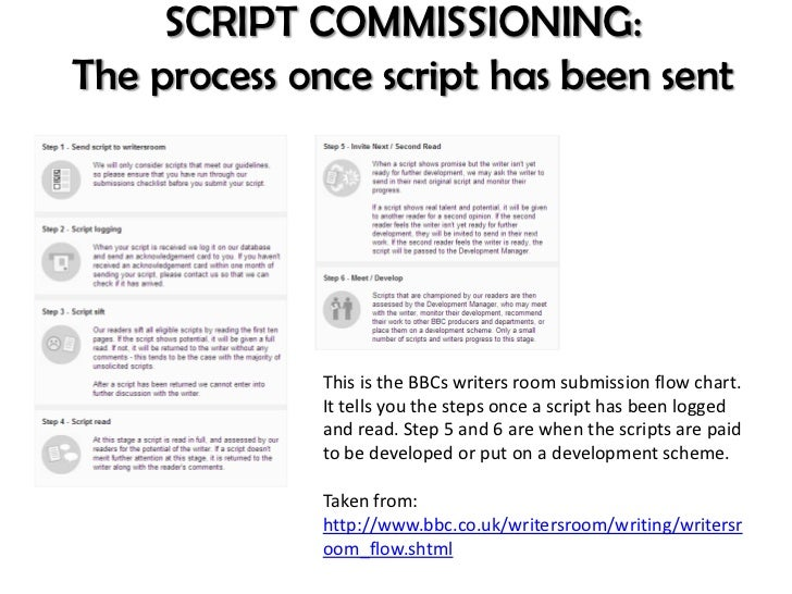 process of script writing How to write a script outline: the 8 major plot points p lot is the driving force of your screenplay, so it's essential that you spend time on your plotting skills when you're writing a script outline.