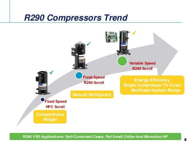 Scroll Compressors For Propane R290