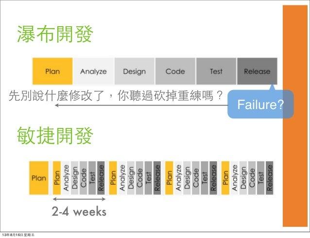 瀑布開發 敏捷開發 2-4 weeks Failure? 先別說什麼修改了,你聽過砍掉重練嗎? 13年8月16⽇日星期五