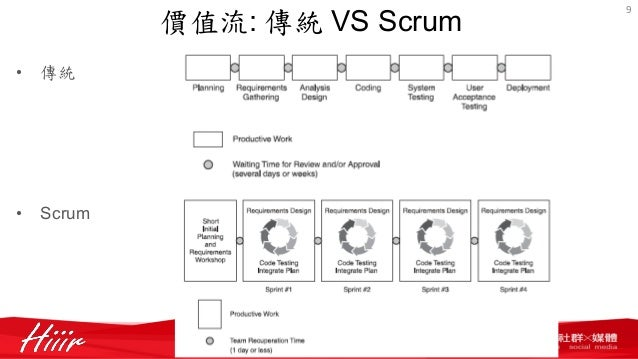 Scrum for Sdlc vs scrum