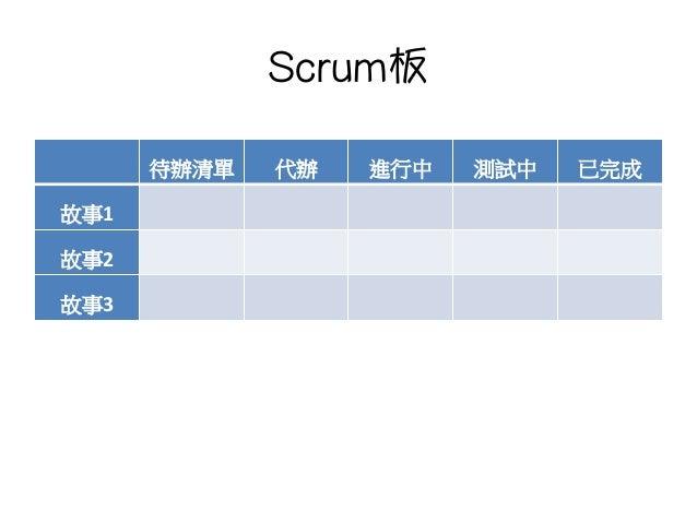 Scrum板 待辦清單  代辦  進行中  測試中  已完成 故事1 故事2 故事3