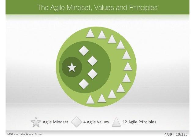 Scrum XP AgilePM SAFe Agile PracticesAgile Mindset 4 Agile Values 12 Agile Principles M01 - Introduction to Scrum 6/39 | 1...