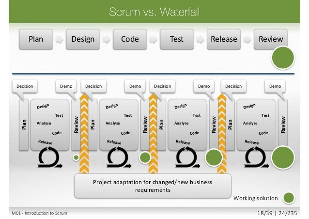 Waterfall Agile/Scrum Product Visibility Ability to Change and Adapt Delivered Business Value Risk level time time time ti...