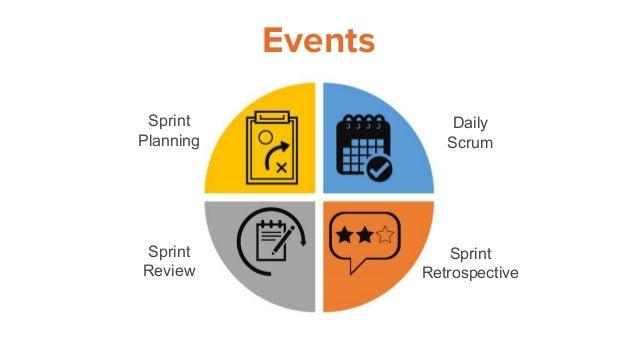Events Sprint Retrospective Daily Scrum Sprint Review Sprint Planning