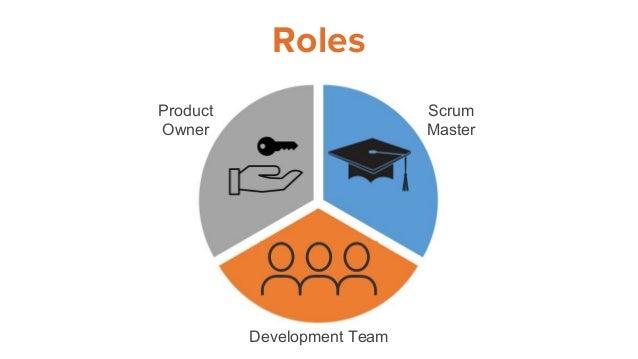 Roles Product Owner Scrum Master Development Team