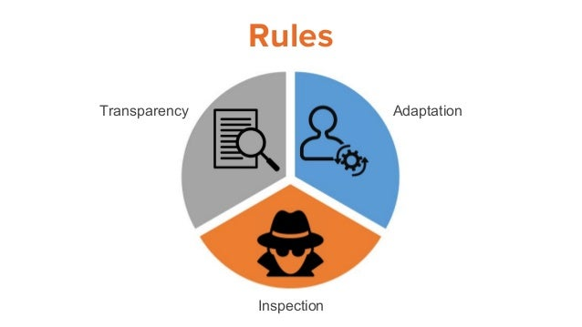 Rules Transparency Adaptation Inspection