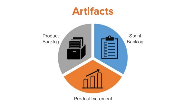 Artifacts Product Backlog Sprint Backlog Product Increment