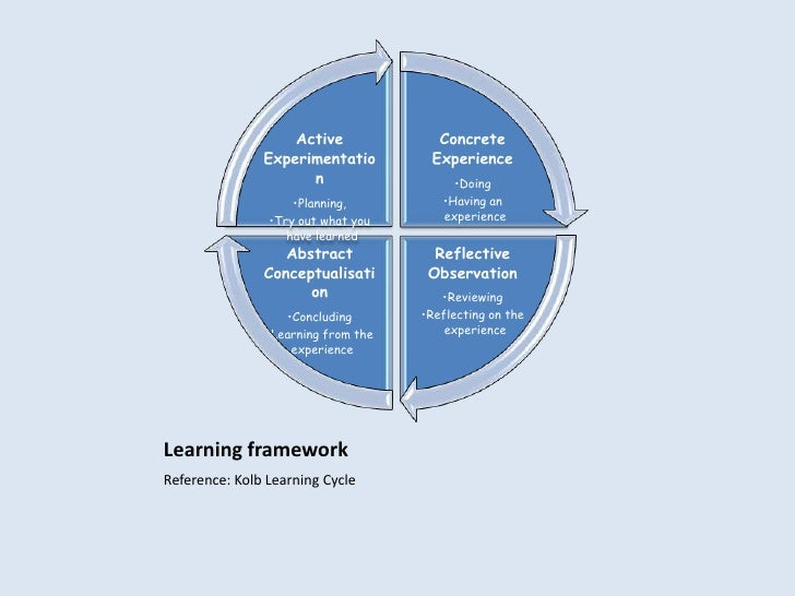 Learning framework<br />Reference: Kolb Learning Cycle<br />