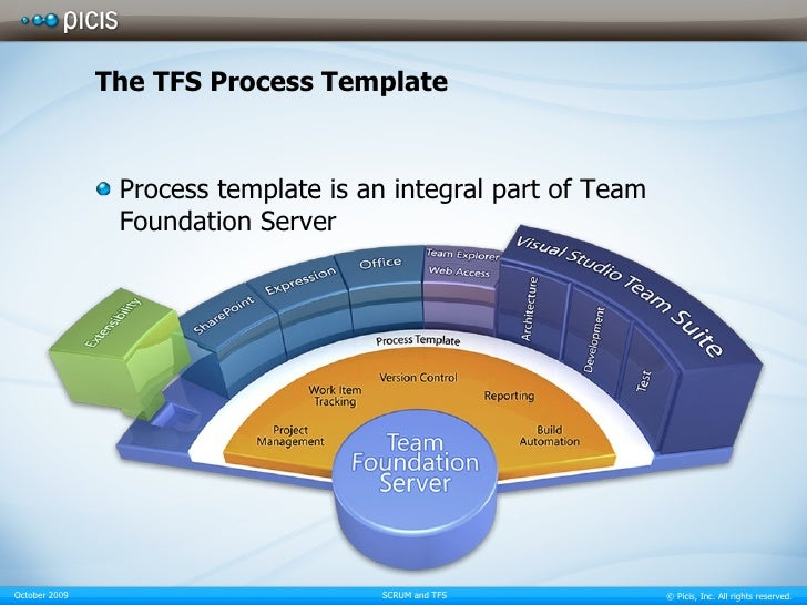 team foundation server process templates - scrum and tfs