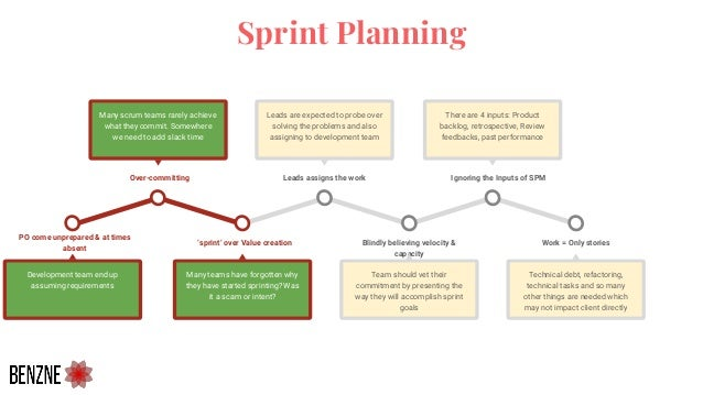 Sprint Planning 'sprint' over Value creation Many teams have forgotten why they have started sprinting? Was it a scam or i...