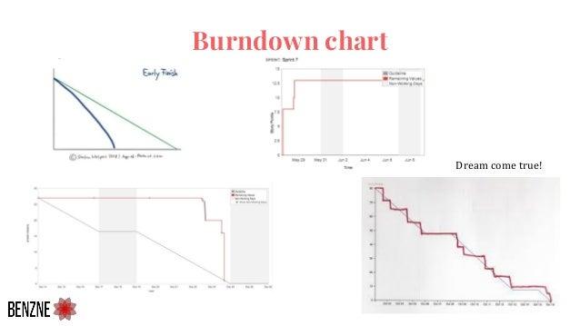 Burndown chart Dream come true!