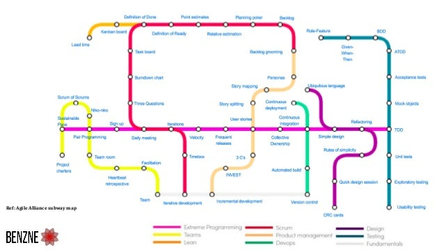 Ref: Agile Alliance subway map