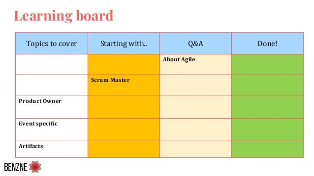 Topics to cover Starting with.. Q&A Done! About Agile Scrum Master Product Owner Event specific Artifacts Learning board