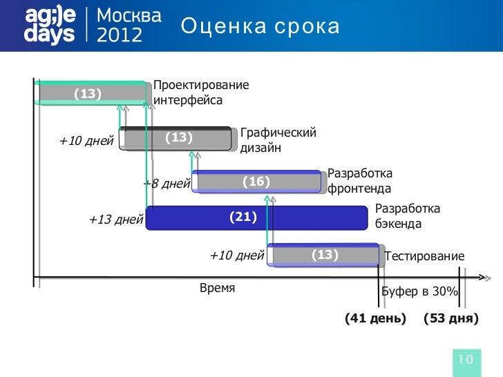 Оценка срока               Проектирование  (13)         интерфейса                (13)           Графический+10 дней      ...