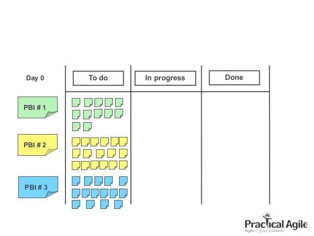 To do In progress Done PBI # 1 PBI # 2 PBI # 3 Day 0