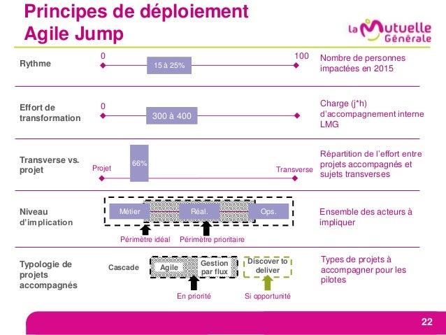 Rythme Nombre de personnes impactées en 2015 Effort de transformation Transverse vs. projet Niveau d'implication Typologie...