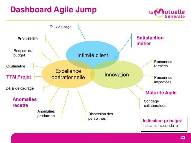 Dashboard Agile Jump 23 Intimité client Excellence opérationnelle Innovation Satisfaction métier Prédictibilité Taux d'usa...