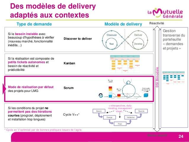 Des modèles de delivery adaptés aux contextes Type de demande Mode de réalisation par défaut des projets pour LMG Scrum Si...
