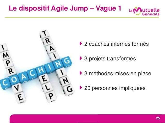 Le dispositif Agile Jump – Vague 1 25 2 coaches internes formés 3 projets transformés 3 méthodes mises en place 20 per...