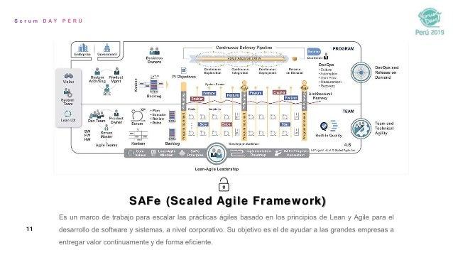11 SAFe (Scaled Agile Framework)